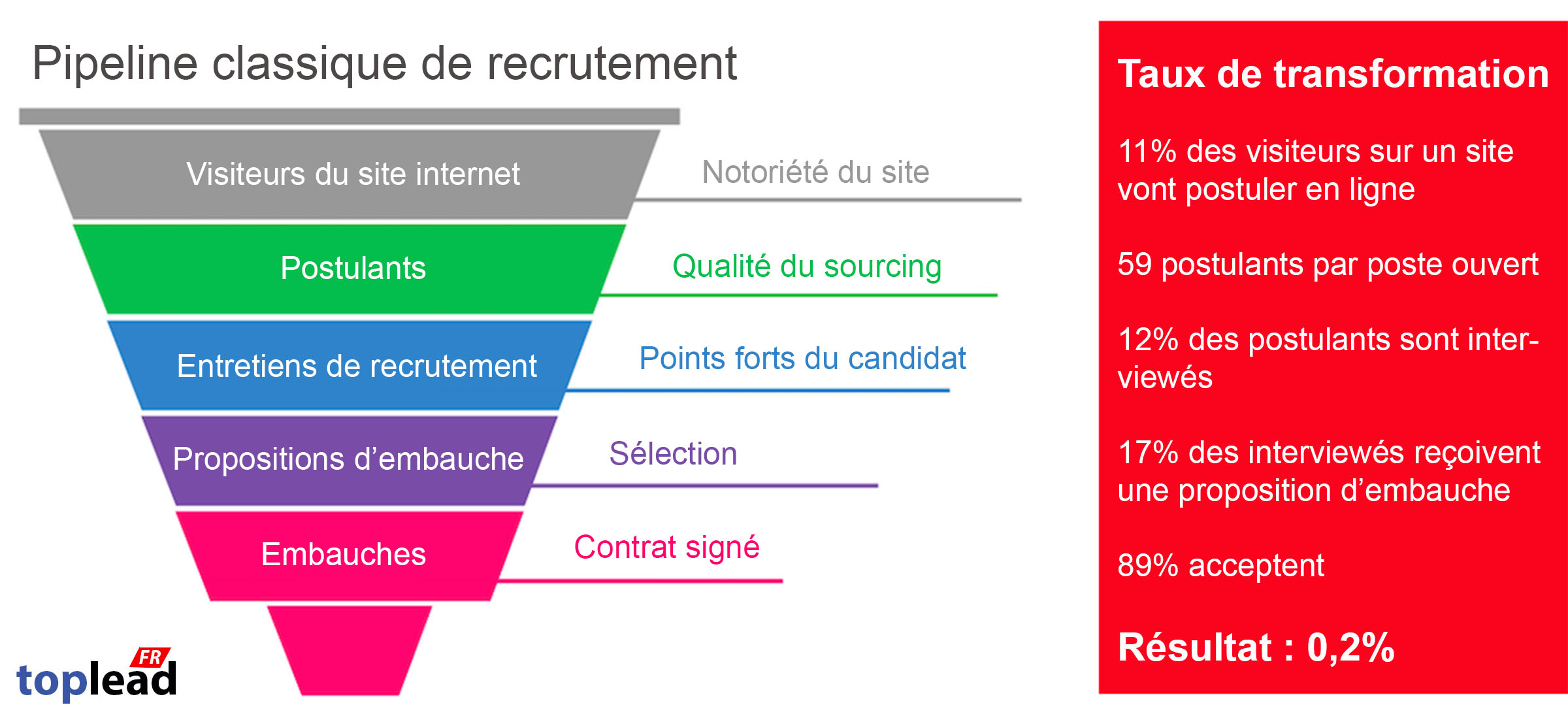 Passez à l'Outbound/Inbound Recruiting!